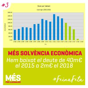 3. MÉS Solvència econòmica